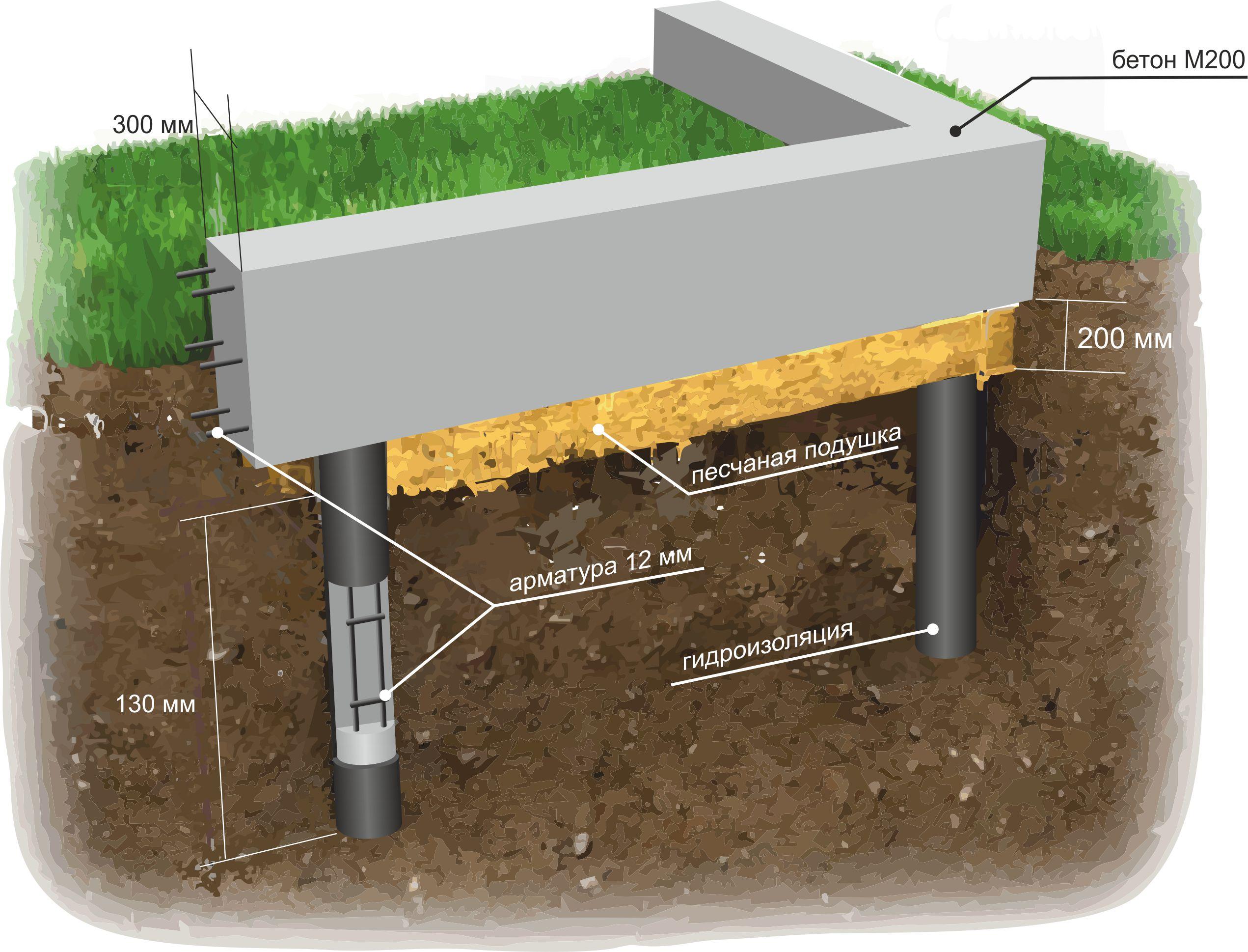 будет смотреться свайно ростверковый фундамент для дома из газобетона посмотреть закрытые