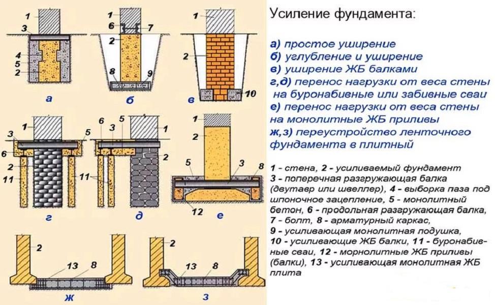 усиление фундамента из труб