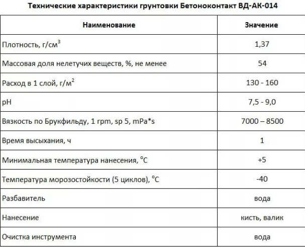 характеристики бетон контакт