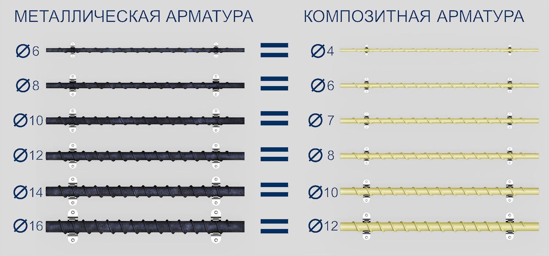 сравнение арматуры металл и композит
