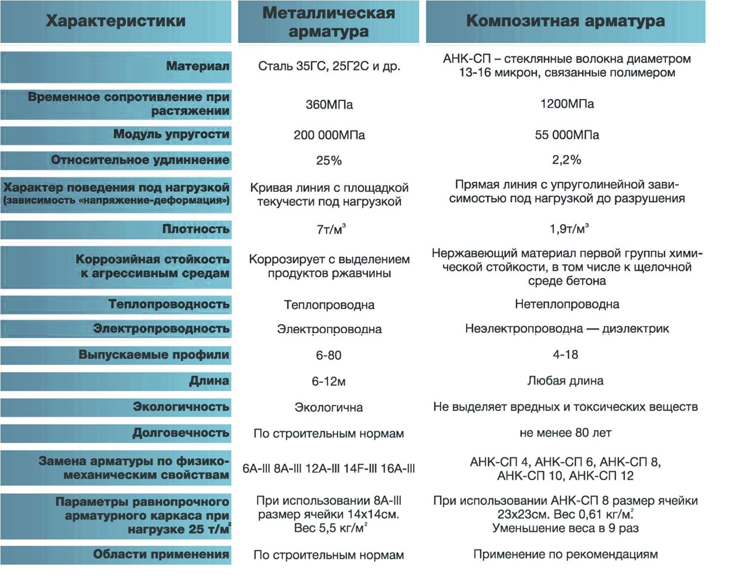 сравнение металлической и пластиковой арматуры
