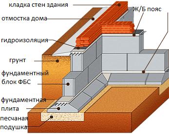 Схема укладки фундамента из фбс