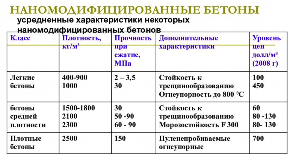Нанобетон цена
